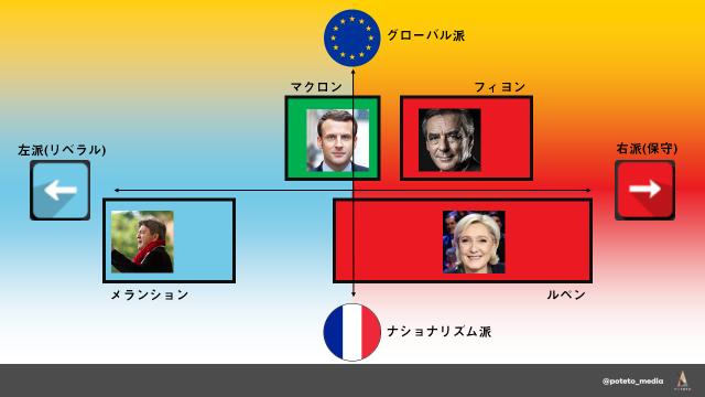 46767a92a4e022c511ff35547adade0b 30d40bdf34528473a5a5f4039526df34 2 - フランス大統領選「ザックリ」解説シリーズ第四弾 候補者紹介