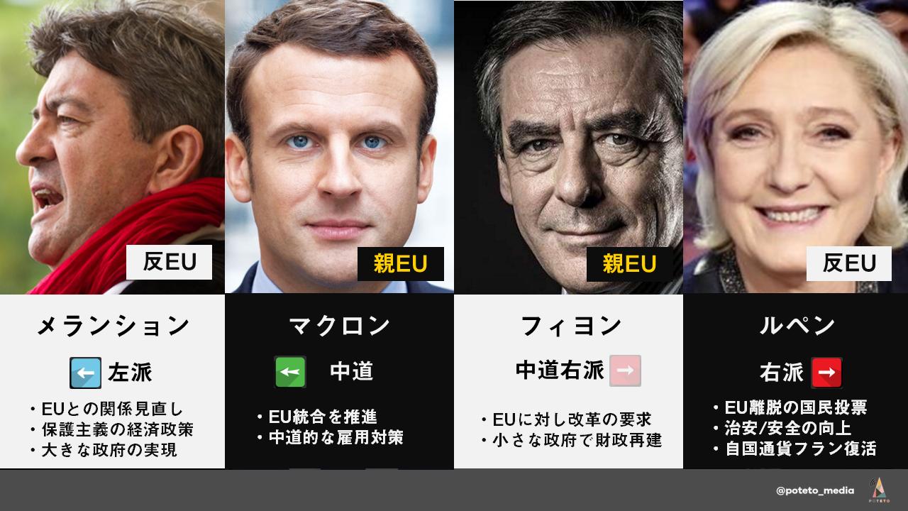 c59d314fbe6a282db6aeda0da5b68174 f1781a8a63d05048a1bb3541f86fcc9e 3 - フランス大統領選「ザックリ」解説シリーズ第四弾 候補者紹介