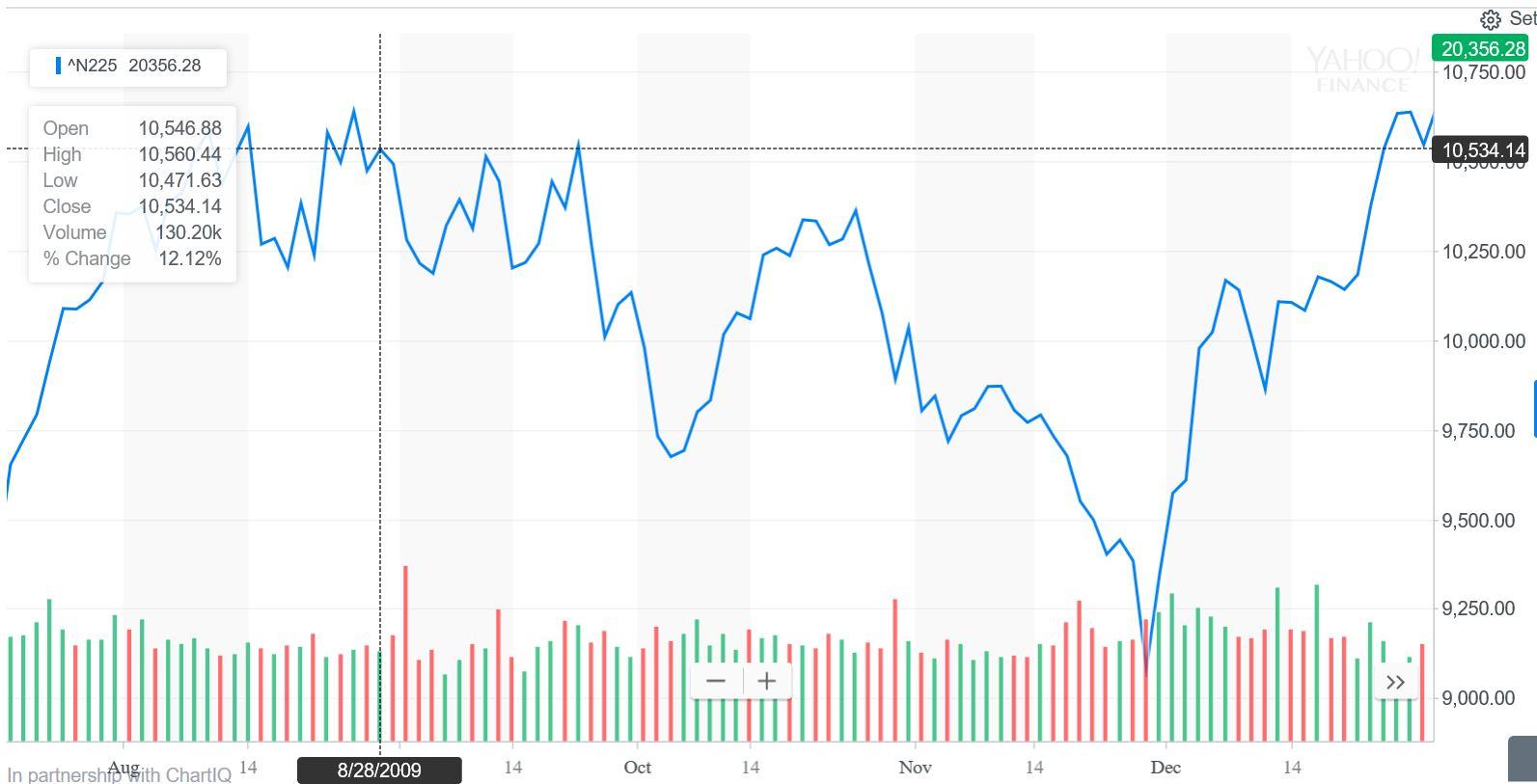 a646ae350b6280f9cd2e59437499c309 - 選挙があると株価は上がる!?<br>株価と選挙の意外な関係