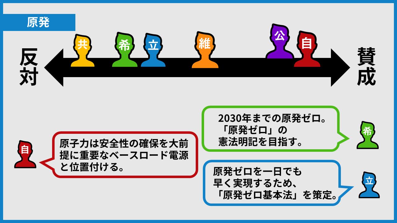 7c74612dcaec7f29aa6e8c9726ffe3d1 - 衆院選ザックリ比較【憲法改正・消費税・原発】