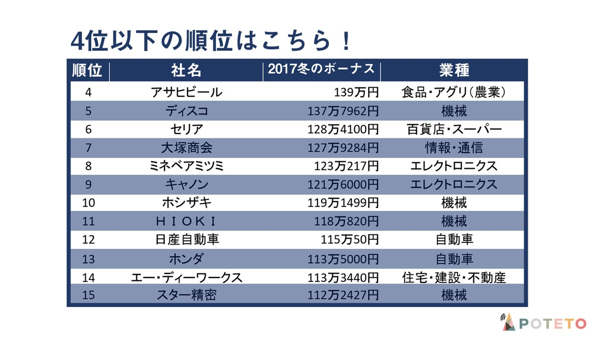 4 3 - 今年の冬ボーナス一等賞は?