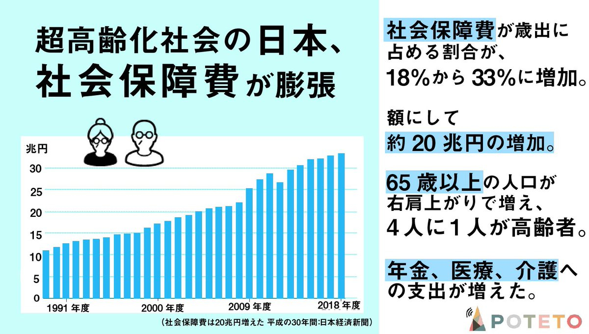 13 - 日本の予算って、どうなってる?