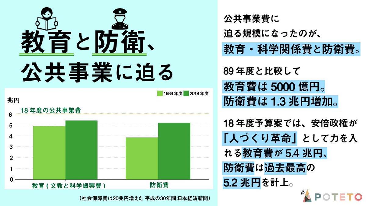 14 - 日本の予算って、どうなってる?
