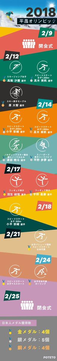 26 - 平昌オリンピックまとめ