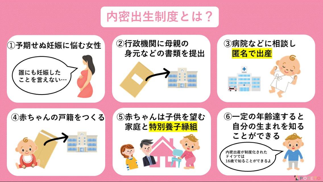 3 1 - 内密出産制度