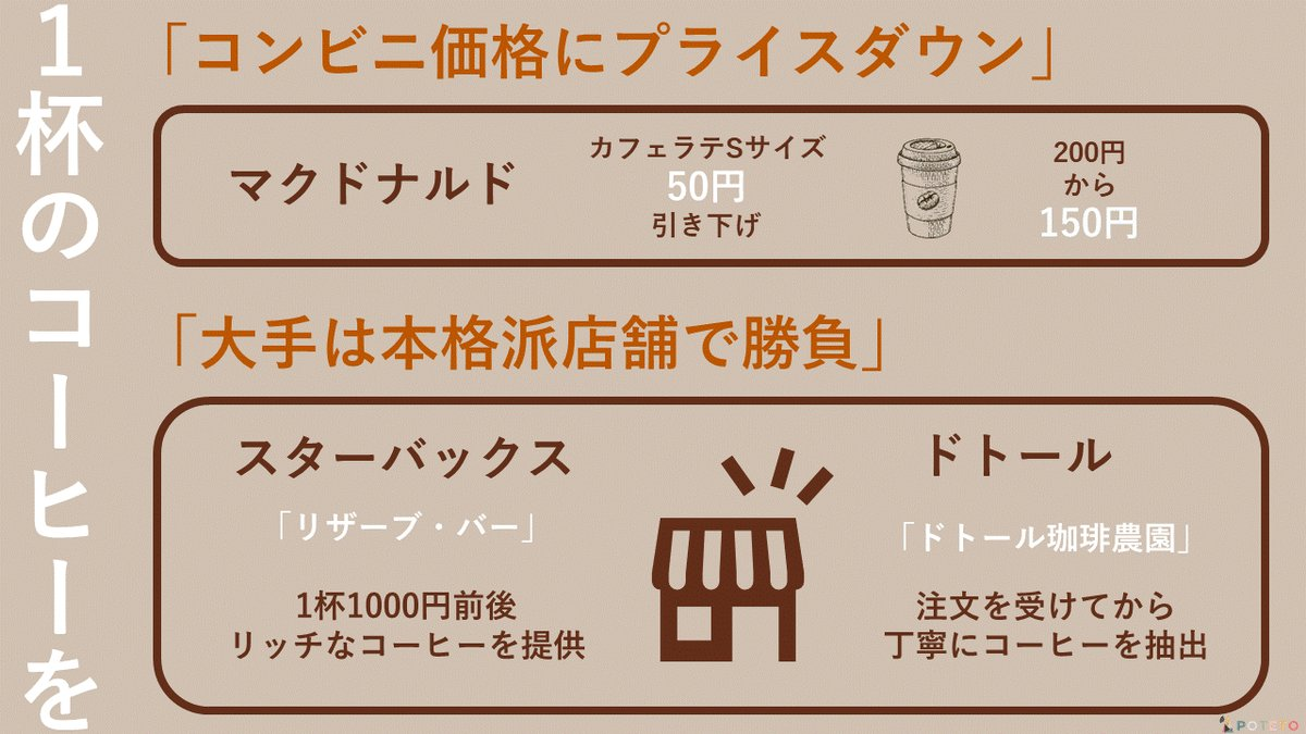 DVtSnU3U8AIrcgW - 一杯のコーヒーを巡るたたかい。