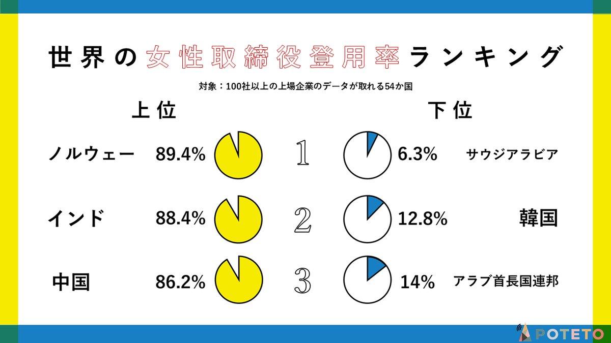 2 7 - 日本の女性取締役登用率は中東並みの低水準?!