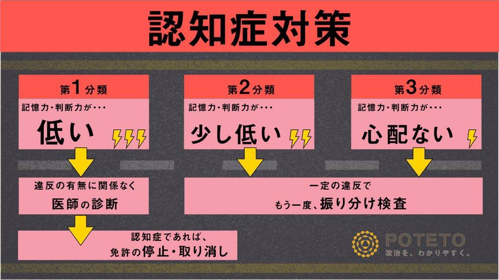 3 1 - 75歳以上の運転、死亡事故対策は?