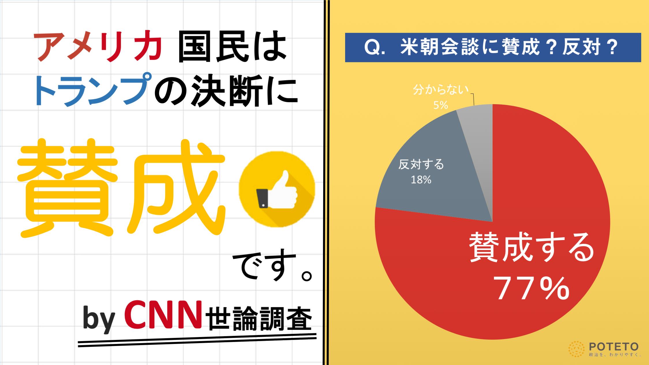 2a831ec055ed4fee4e1d0936ea40500d 1 - 米国民の8割が米朝会談に賛成?<br>海外の反応、日本への影響は?