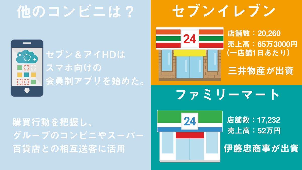 4224 - 伊藤忠、ファミマを完全子会社化