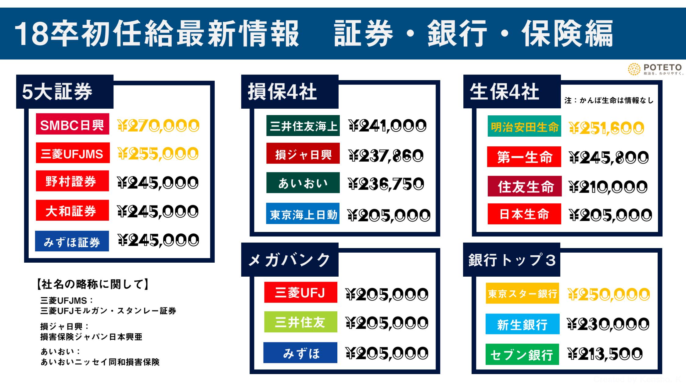 18卒初任給最新情報 証券・銀行・保険編