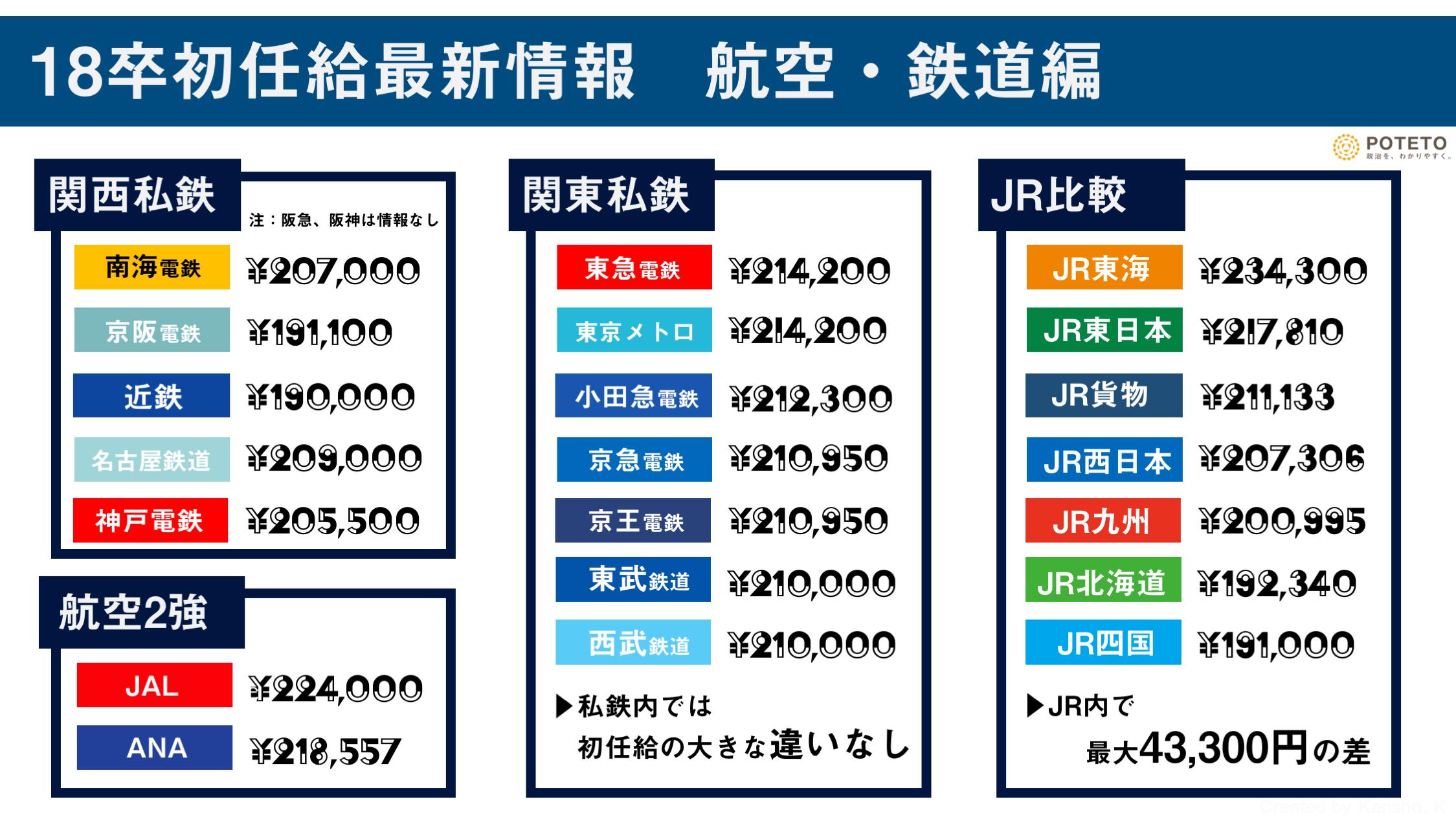 18卒初任給最新情報 航空・鉄道編