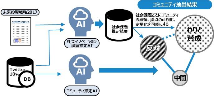 2ccdff50f92dd4e6ababf7f5a6555f53 - 【お知らせ】AIによる、国会議員の新しい政策形成!?