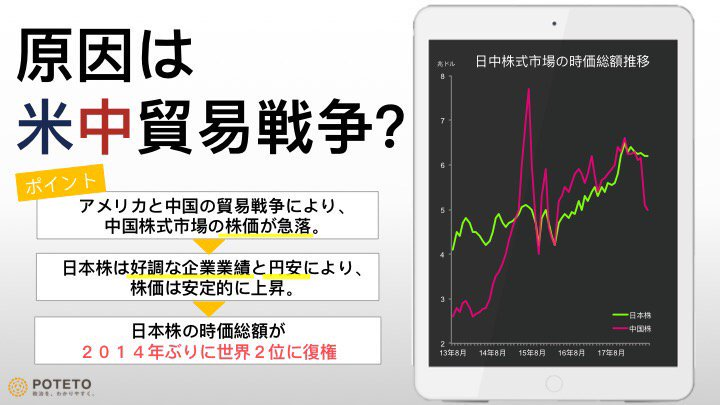 DkB9fnHVsAE1L4f 1 - 日本株、再び世界2位?