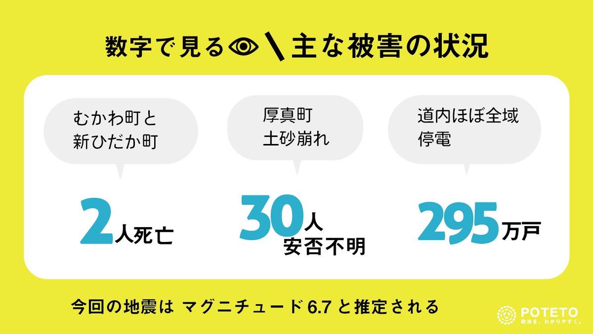 Dmc iz1XcAA8Cj1 - 数字で見る、主な被害状況【北海道胆振東部地震】