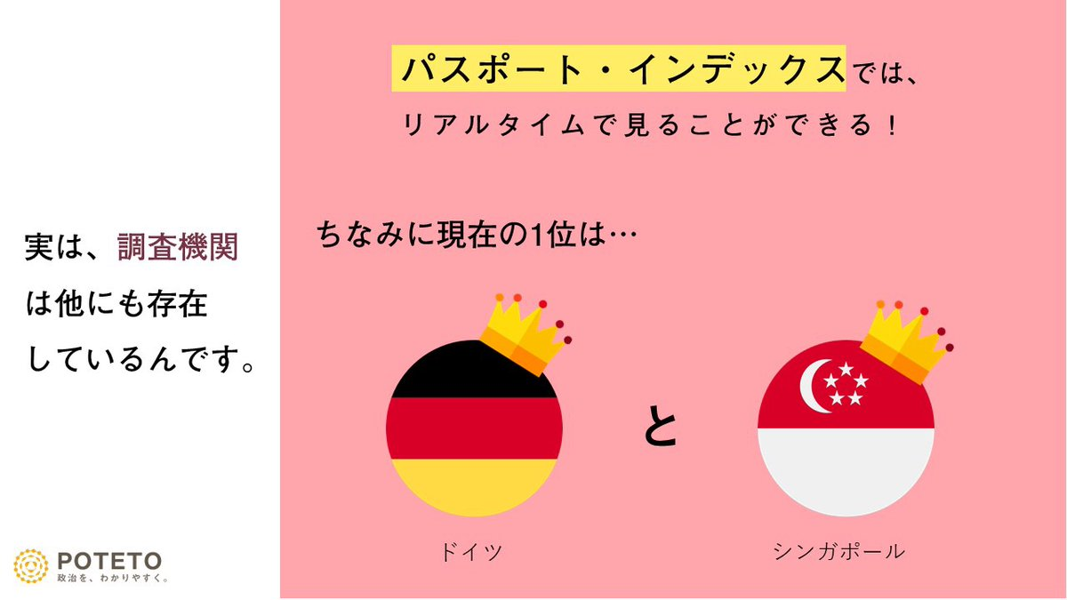 DpqcyZMXcAU0vvz - 日本のパスポート、実は世界最強だった⁈