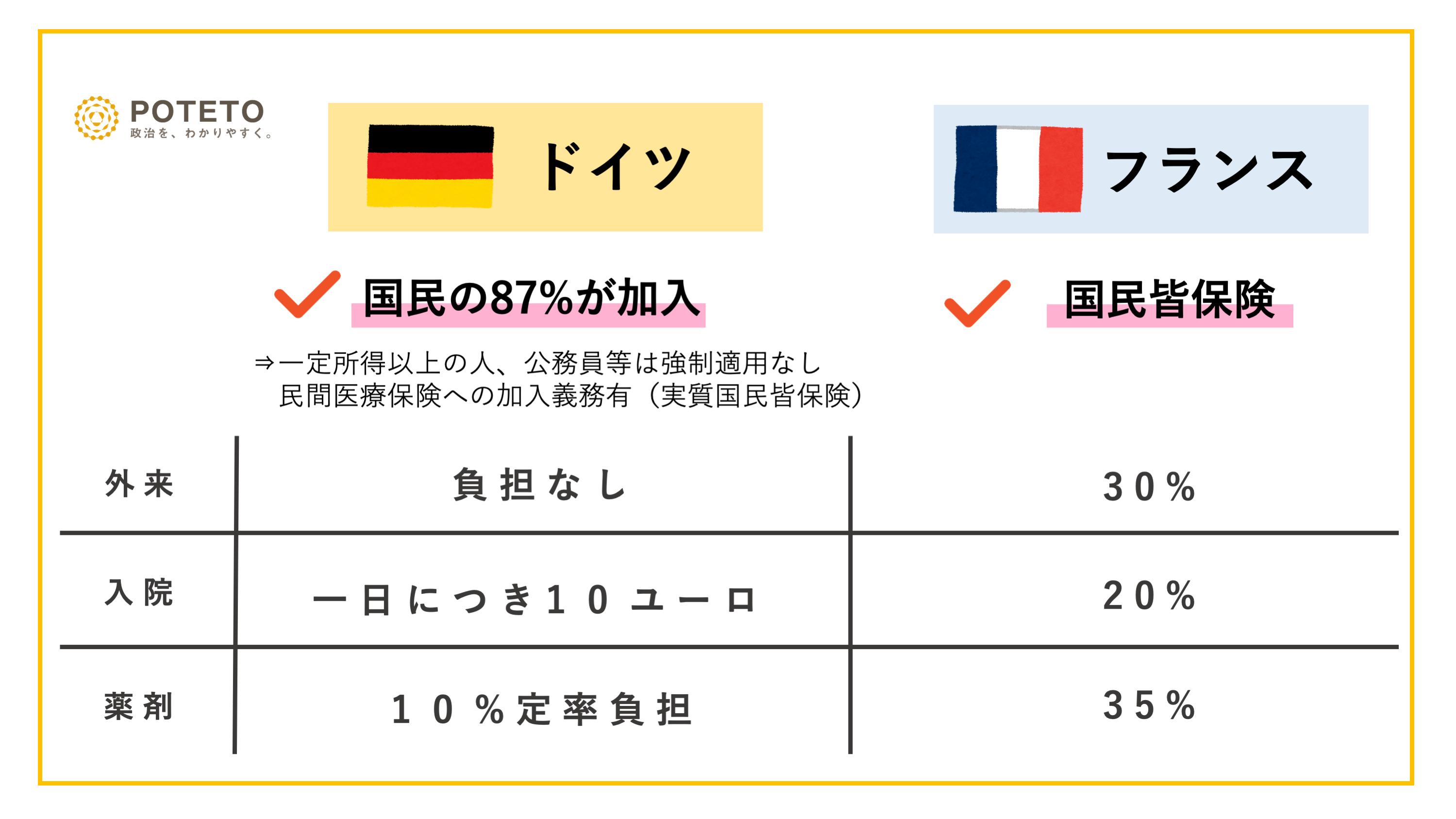 a61c901a422d10759e0af5d1465ba02b 3 - 日本の社会保障制度【POTETOリサーチ】