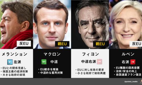 c59d314fbe6a282db6aeda0da5b68174 f1781a8a63d05048a1bb3541f86fcc9e 1 486x290 - フランス大統領選「ザックリ」解説シリーズ第四弾 候補者紹介