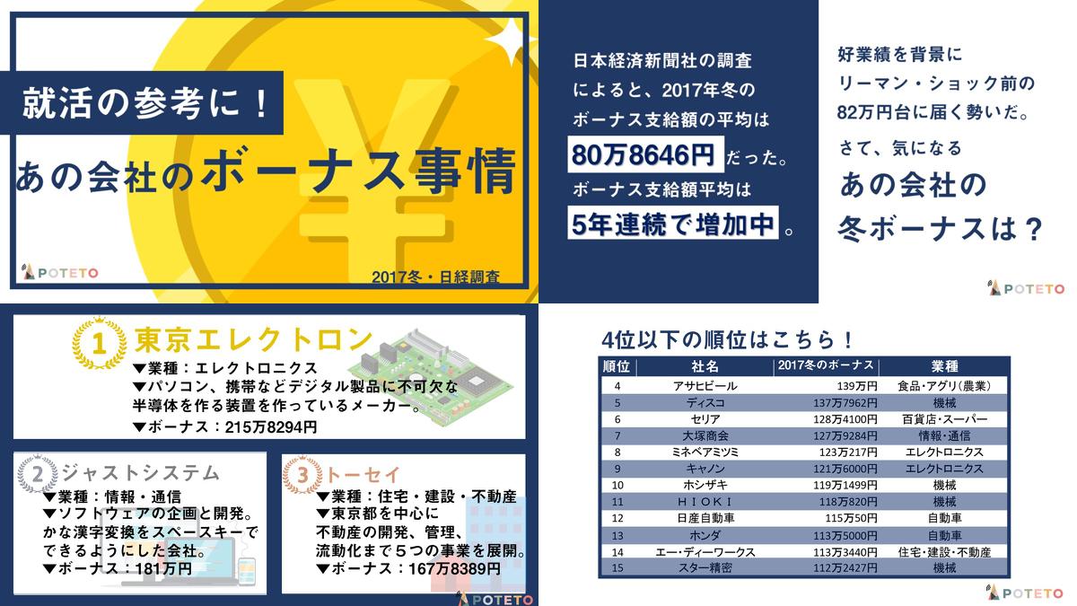 5 1 - 今年の冬ボーナス一等賞は?