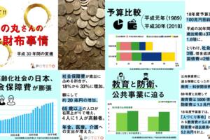 01e20b05948409296d32314122ce234d 1 300x200 - 日本の予算って、どうなってる?