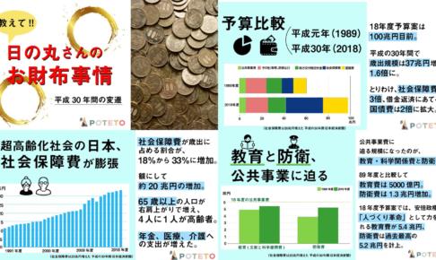 01e20b05948409296d32314122ce234d 1 486x290 - 日本の予算って、どうなってる?