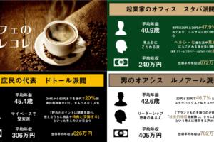 7fb8f1c748d490339c64aa37f2515920 1 300x200 - みんなの行きつけのカフェは?