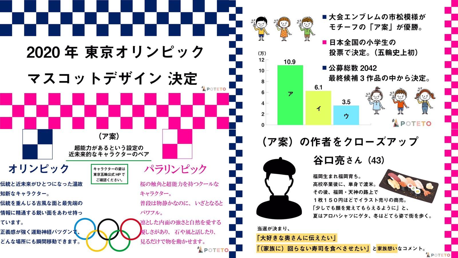 612f43071a2a0f44423b8bcb86c93e1a - 東京オリンピックマスコット決定!