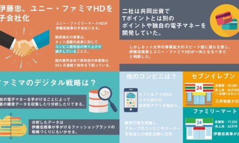 3 486x290 - 伊藤忠、ファミマを完全子会社化