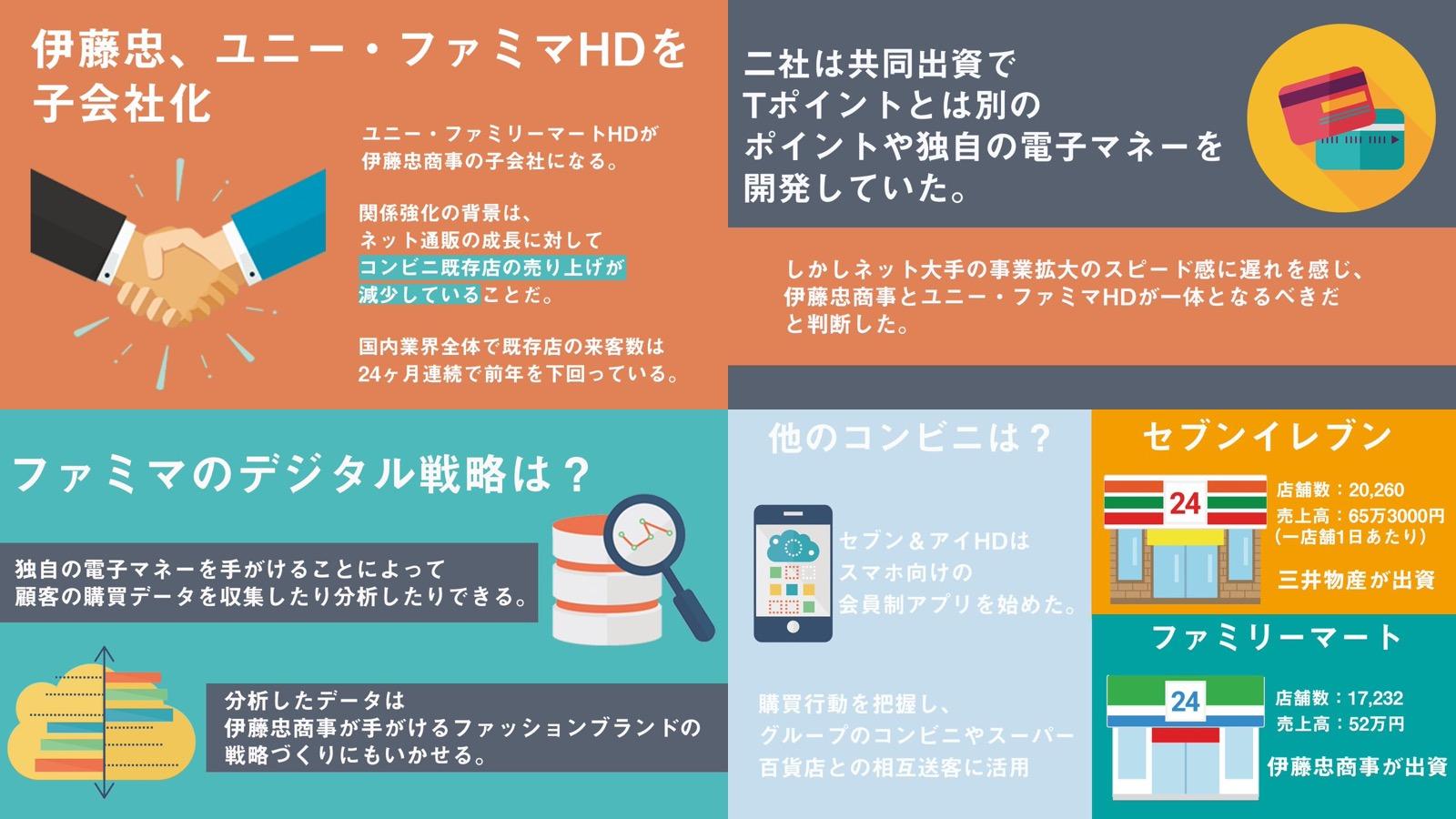 3 - 伊藤忠、ファミマを完全子会社化