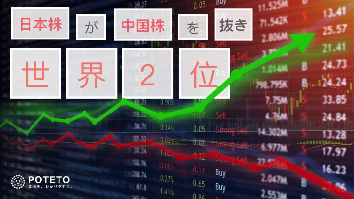 DkB9flMU4AEpA0D 1 - 日本株、再び世界2位?