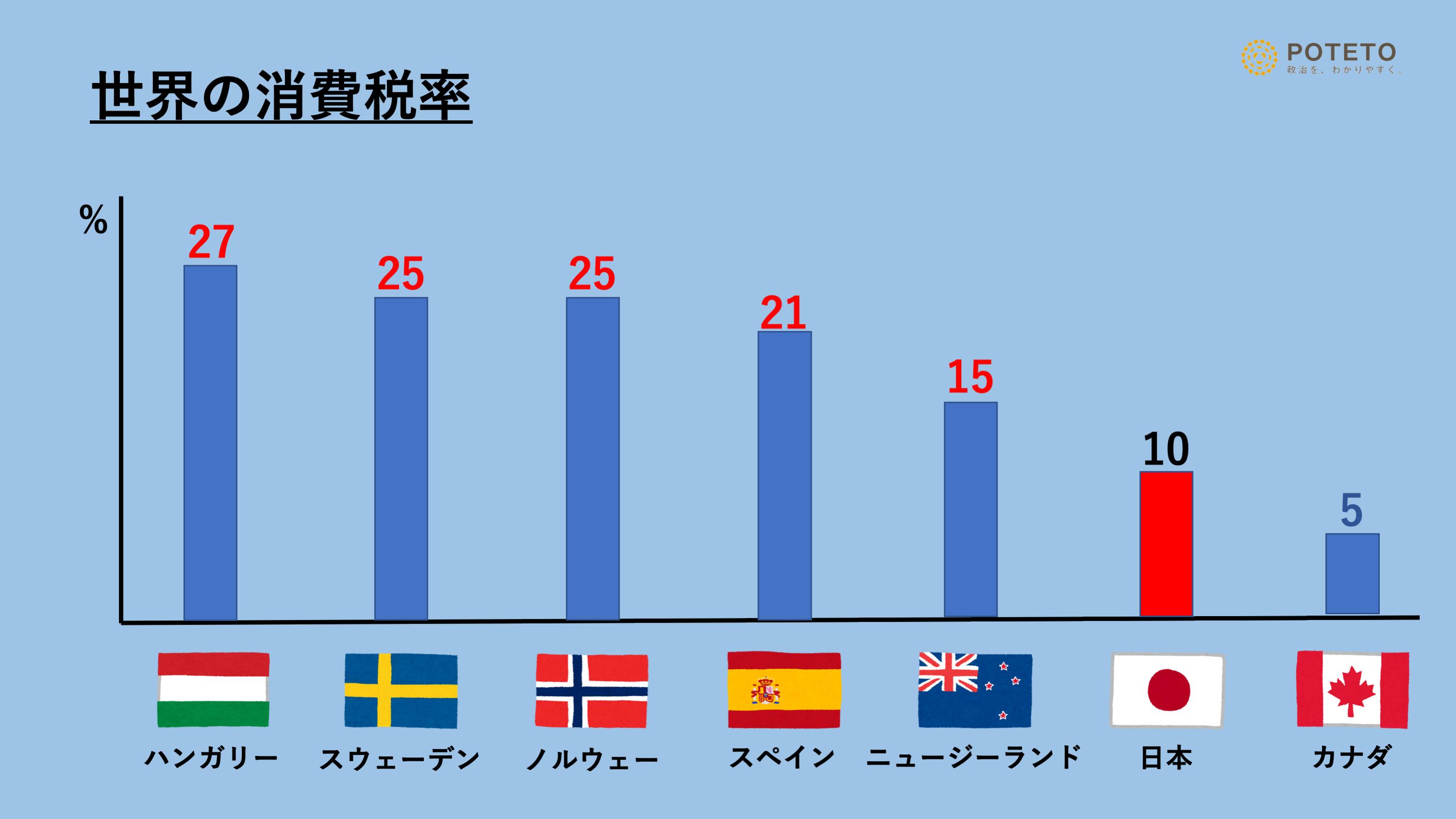 消費税増税【POTETOワード】   POTETO Media