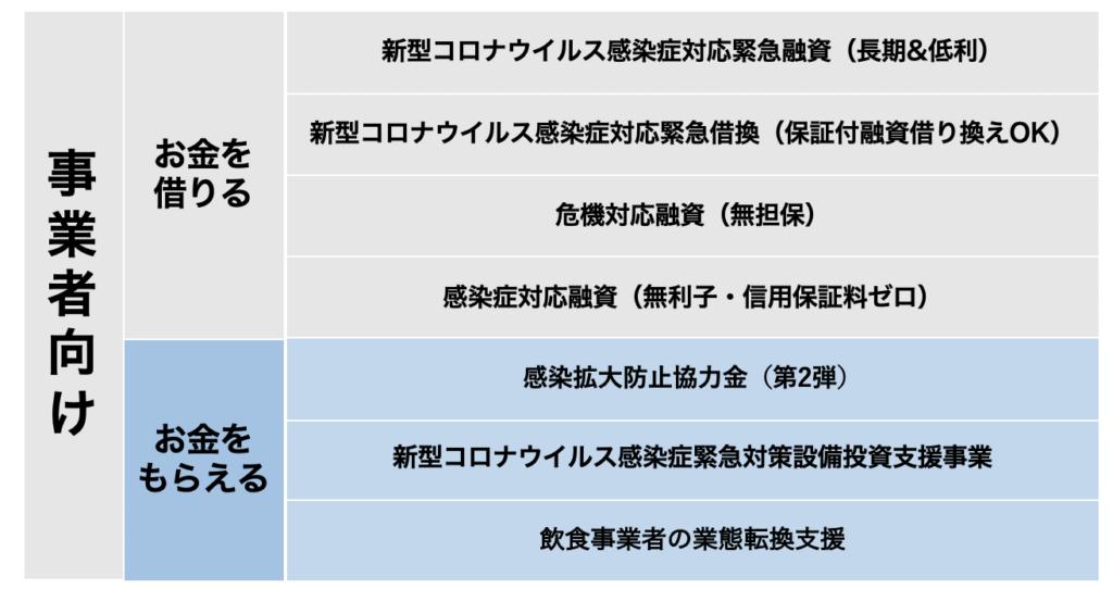 4eec9892daa217596ad1f94faa479835 1024x542 - 【保存版】東京都事業者向け 東京都の使えるコロナ助成金・融資制度をわかりやすくまとめました