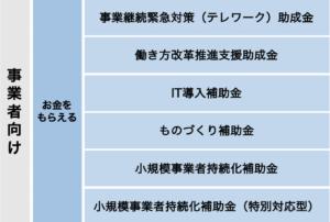 ee01d9da3a41126a3b76d2d3f7f98173 300x202 - テレワークが本格化する制度まとめ